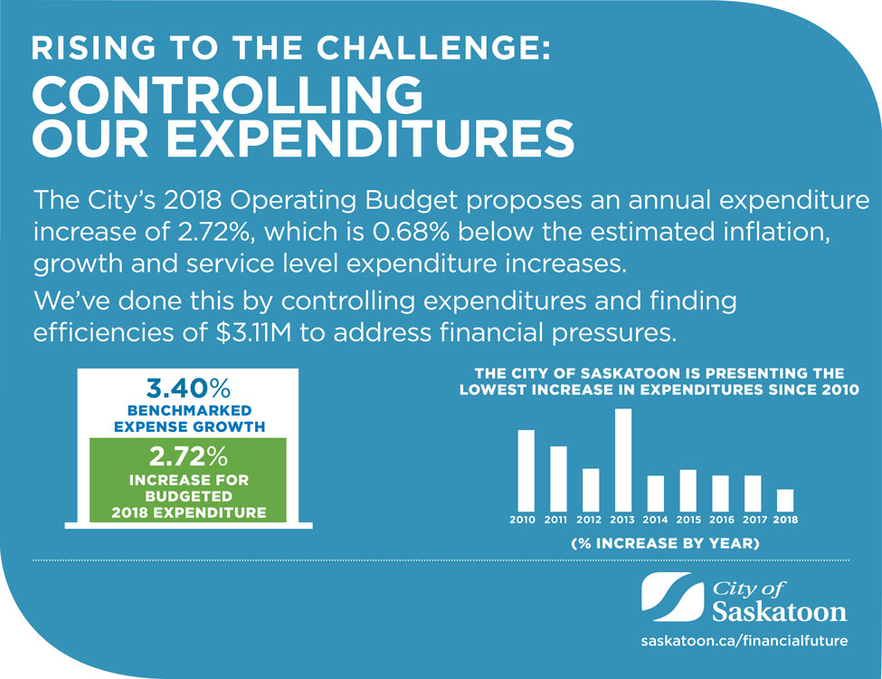Controlling Expenditure