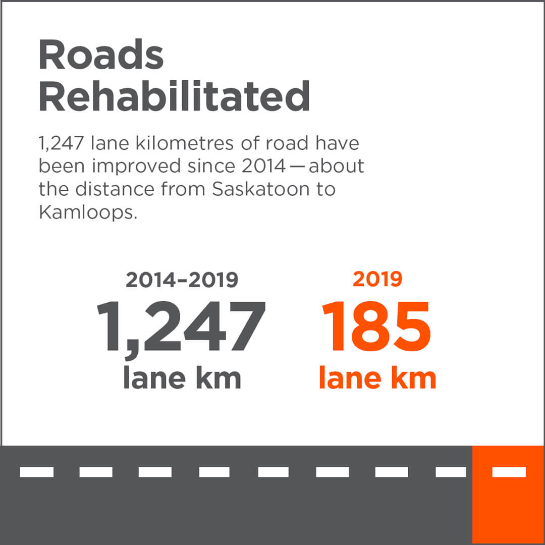 Roads Rehabilitated