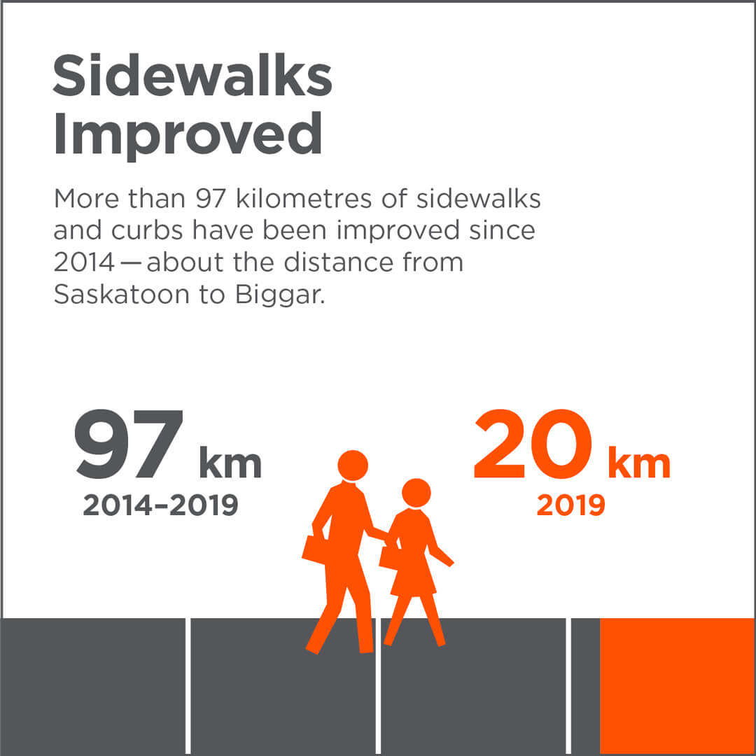Sidewalks Improved