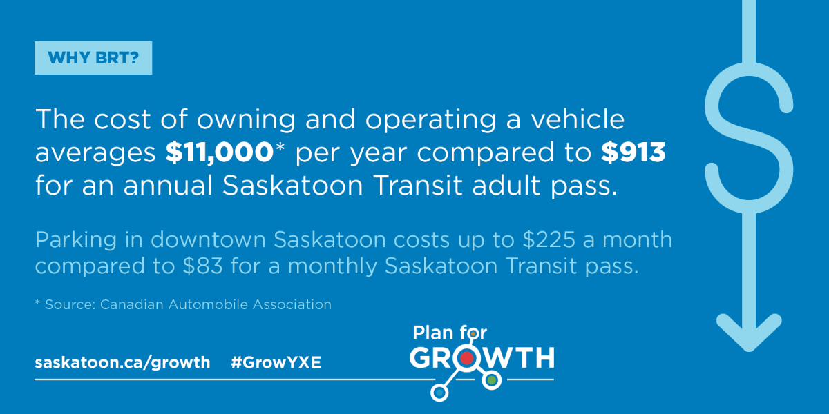 BRT Fact Card #3 - The cost of owning and operating a vehicle averages $11,000 per year compared to $913 for an annual Saskatoon Transit adult pass.