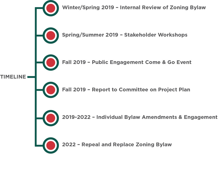 Timeline for project