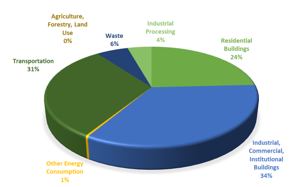 Saskatoon Community Greenhouse Gas Emissions 2014