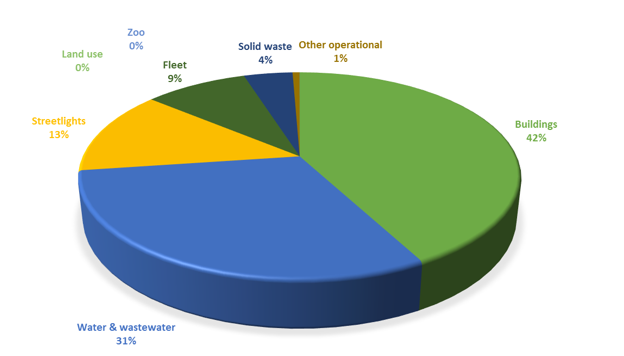 City of Saskatoon Corporate Greenhouse Gas Emissions 2014