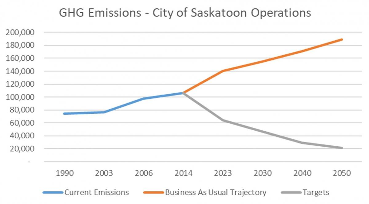 GHG Emissions Trajectory and Targets - City Operations