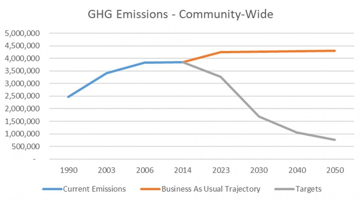 GHG Emissions Trajectory and Targets - Community