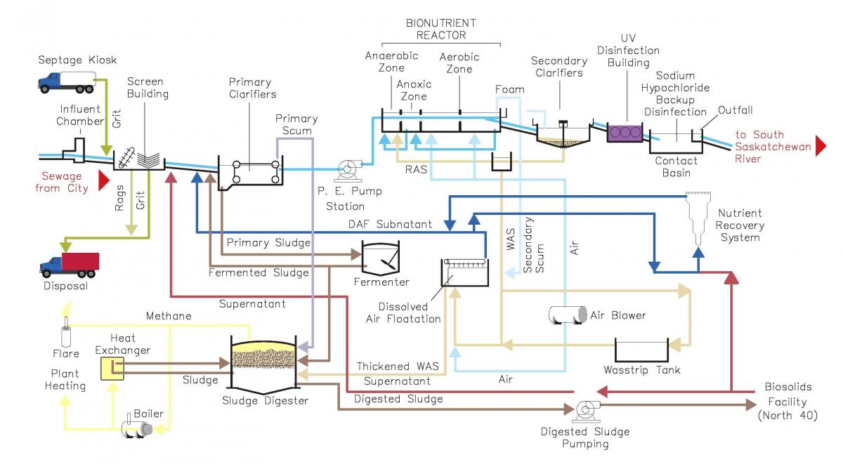 Sewage Treatment Plant Process Flow Diagram