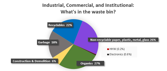 Industrial, commercial and institutional: What's in the waste bin?