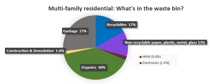 Multi-family residential: What's in the waste bin?