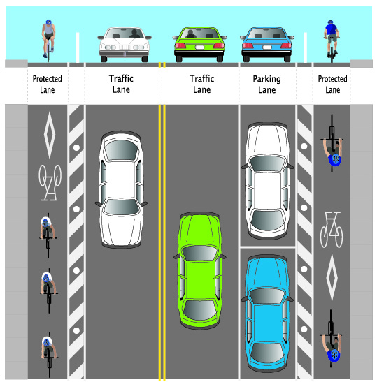 Protected Bike Lane Diagram