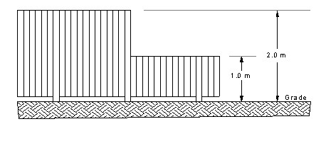 Residential fences image showing side view of fence heights