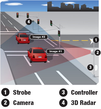 Red light camera illustration