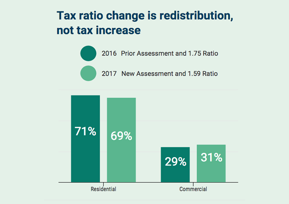 2017 Tax Ratio Graph