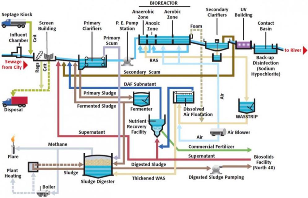 Wastewater Treatment Plant | Saskatoon.ca