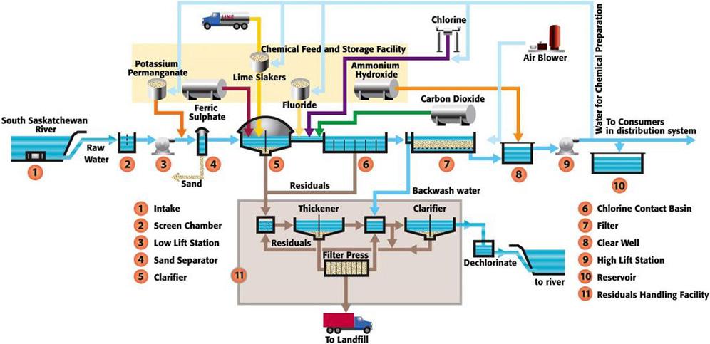 Water Treatment Plant Saskatoon Ca