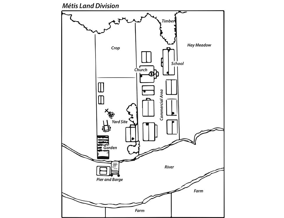Métis Land Division