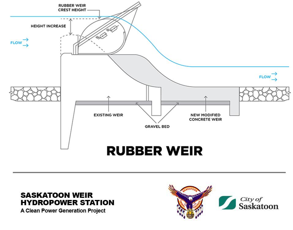 Rubber Weir