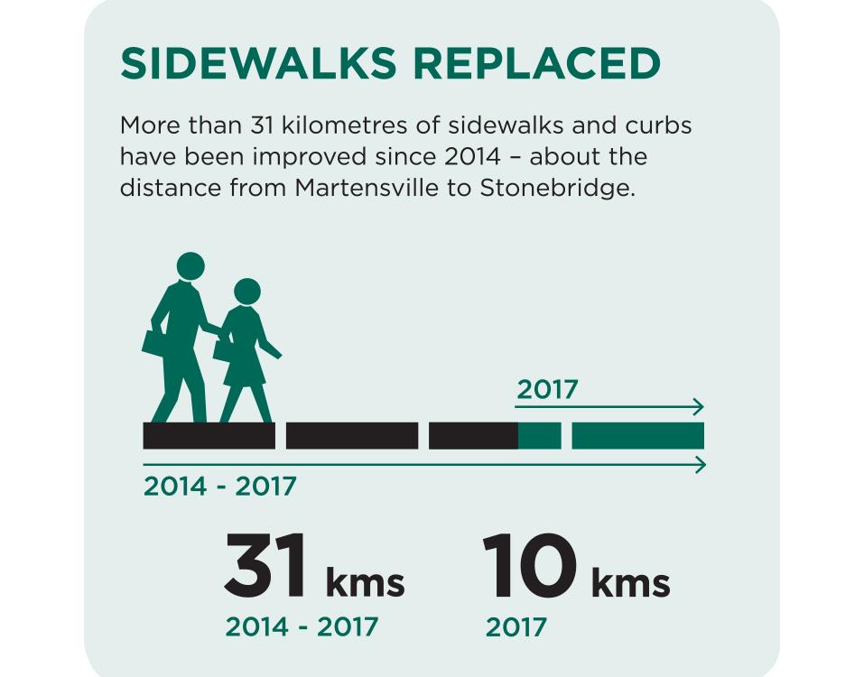 Sidewalks graphic